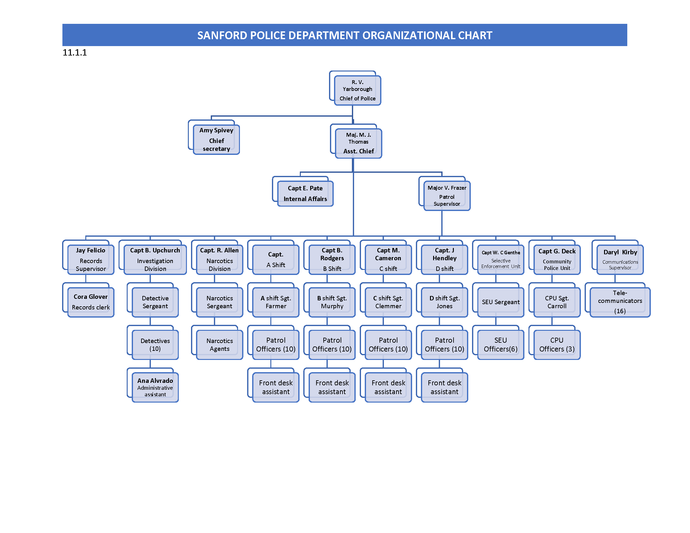 SPD Command Structure